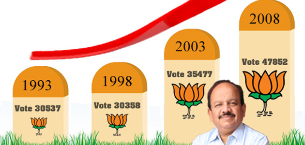 Dr Harsh Vardhan BJP's chief ministerial candidate for Delhi