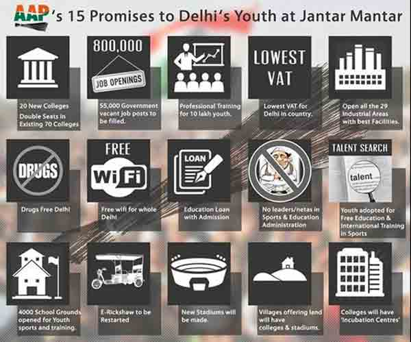 The AAP has made 15 promises to Delhi's youth for votes in the 2015 Assembly elections.