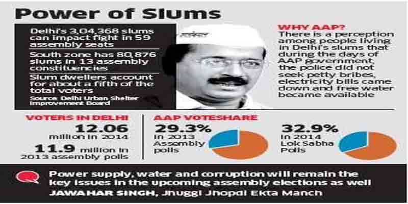 AAP pins hopes on the slum dwellers in the upcoming Assembly elections in Delhi.