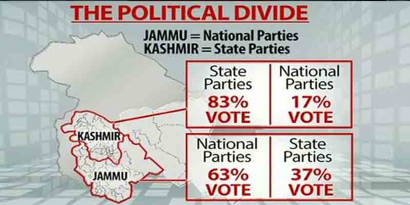 BJP made inroads into the Valley though fails to get majority on its own.