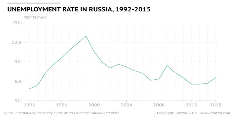 Russia has been witnessing a sharp rise in unemployment in recent times.